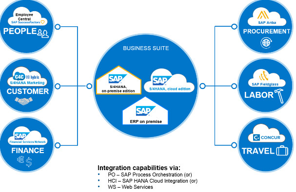 HANA Cloud Services
